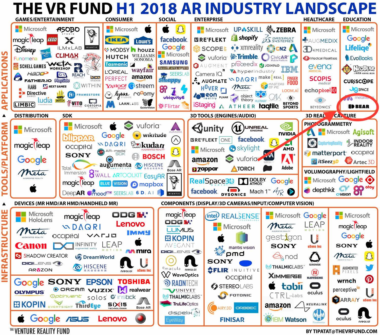3DBear Yhdysvalloissa arvostetun VRFundin lisätyn todellisuuden landscapessa ainoana suomalaisena.