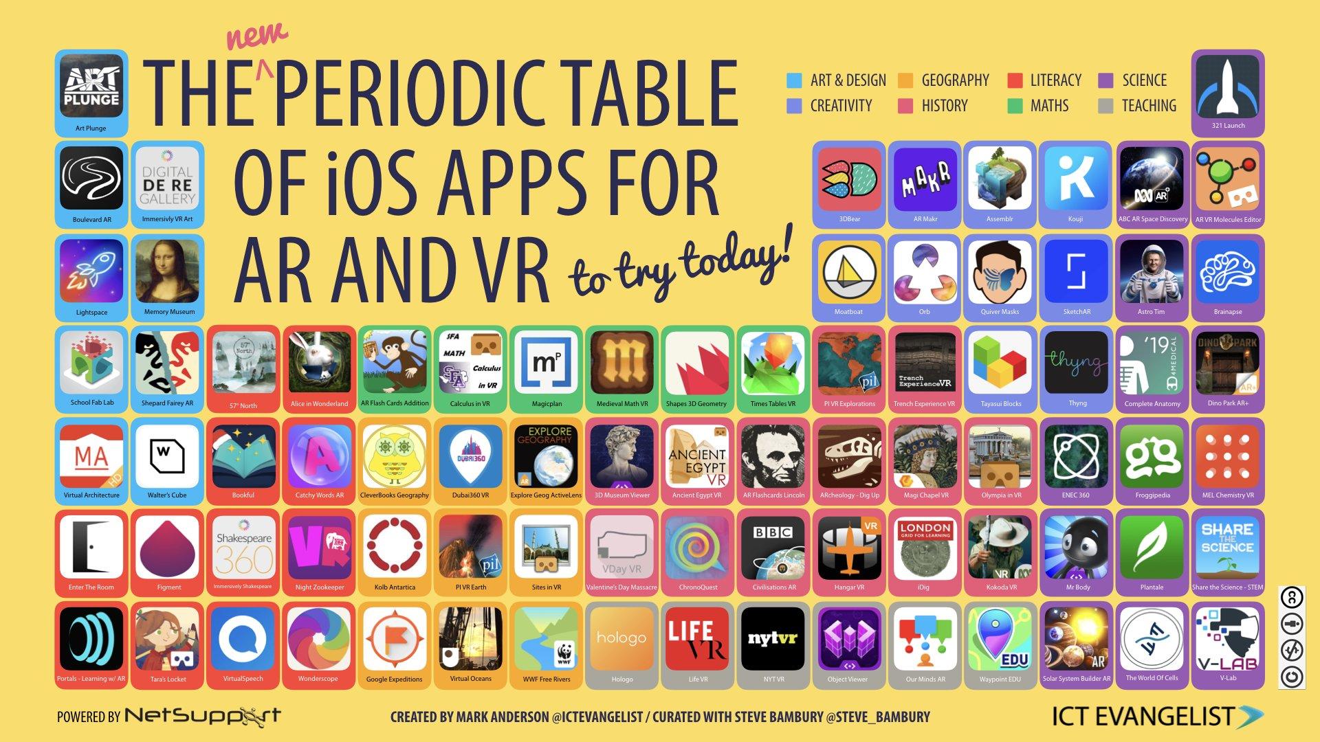 3DBear valittiin parhaiden AR ja VR appien joukkoon Creativity kategoriassa BETT- ja FETC -messujen yhteydessä julkaistussa rankingissä.
