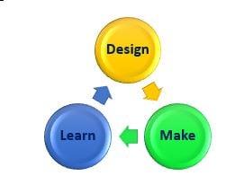 Design Learn Graphic Monica